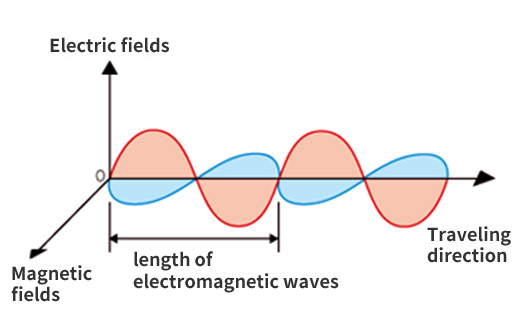 Column: What is Electromagnetic Wave Shield ? | Electronics Materials |  TOYOCHEM